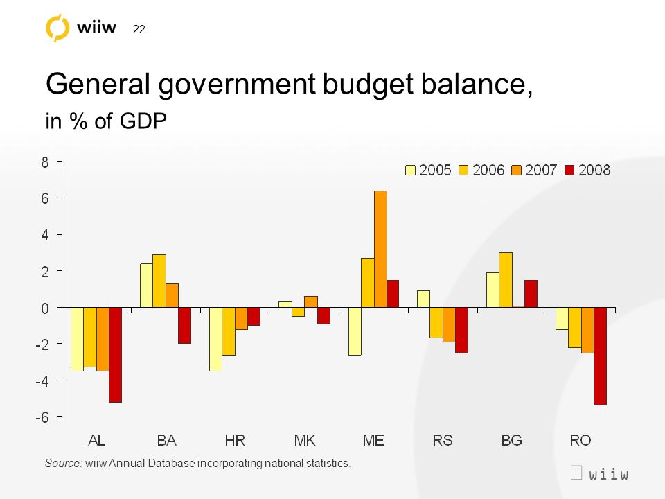 wiiw 22 General government budget balance, in % of GDP Source: wiiw Annual Database incorporating national statistics.
