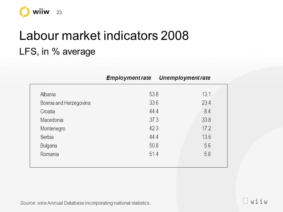 wiiw 23 Labour market indicators 2008 LFS, in % average Employment rateUnemployment rate Albania53.813.1 Bosnia and Herzegovina33.623.4 Croatia44.48.4 Macedonia37.333.8 Montenegro42.317.2 Serbia44.413.6 Bulgaria50.85.6 Romania51.45.8 Source: wiiw Annual Database incorporating national statistics.