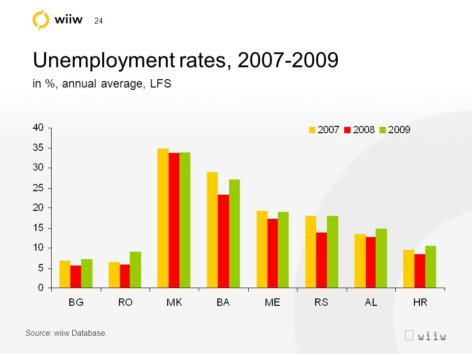 wiiw 24 Unemployment rates, 2007-2009 in %, annual average, LFS Source: wiiw Database.