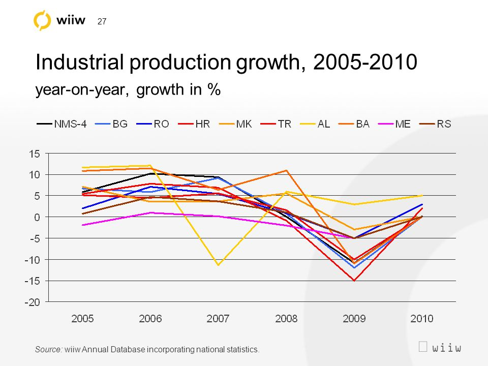 wiiw 27 Industrial production growth, 2005-2010 year-on-year, growth in % Source: wiiw Annual Database incorporating national statistics.