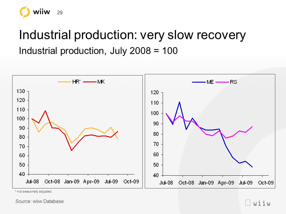 wiiw 29 Industrial production: very slow recovery Industrial production, July 2008 = 100 Source: wiiw Database.