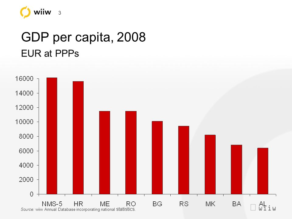 wiiw 3 GDP per capita, 2008 EUR at PPPs Source: wiiw Annual Database incorporating national statistics.