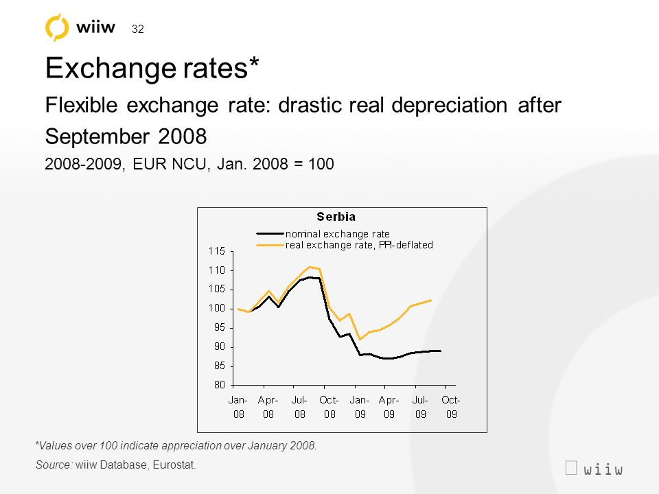 wiiw 32 Exchange rates* Flexible exchange rate: drastic real depreciation after September 2008 2008-2009, EUR NCU, Jan.