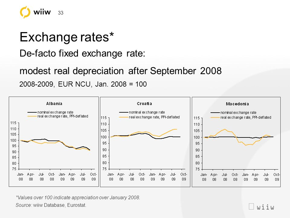 wiiw 33 Exchange rates* De-facto fixed exchange rate: modest real depreciation after September 2008 2008-2009, EUR NCU, Jan.