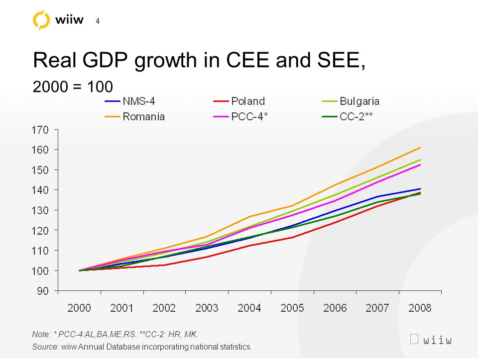 wiiw 4 Real GDP growth in CEE and SEE, 2000 = 100 Note: * PCC-4:AL,BA,ME,RS.