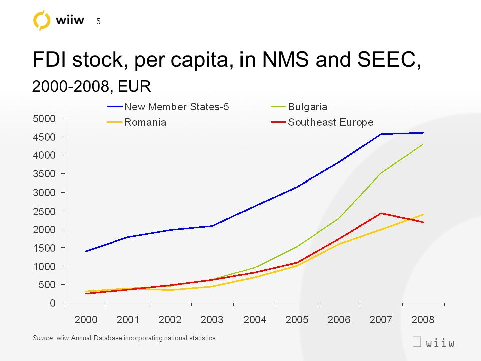 wiiw 5 FDI stock, per capita, in NMS and SEEC, 2000-2008, EUR Source: wiiw Annual Database incorporating national statistics.