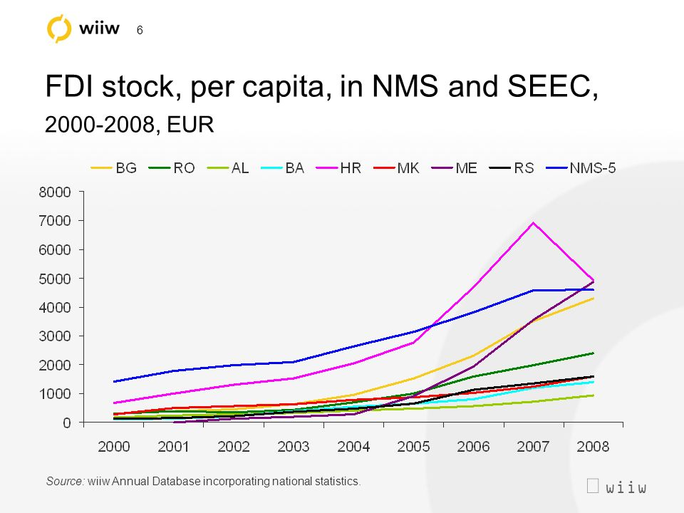 wiiw 6 FDI stock, per capita, in NMS and SEEC, 2000-2008, EUR Source: wiiw Annual Database incorporating national statistics.