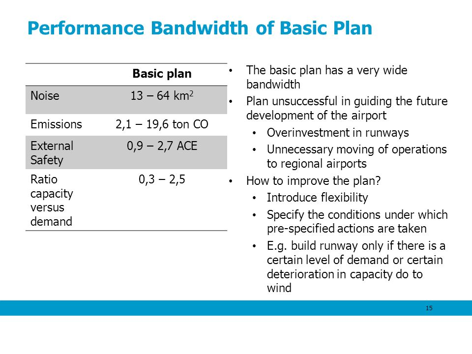 Performance Bandwidth of Basic Plan The basic plan has a very wide bandwidth Plan unsuccessful in guiding the future development of the airport Overinvestment in runways Unnecessary moving of operations to regional airports How to improve the plan.