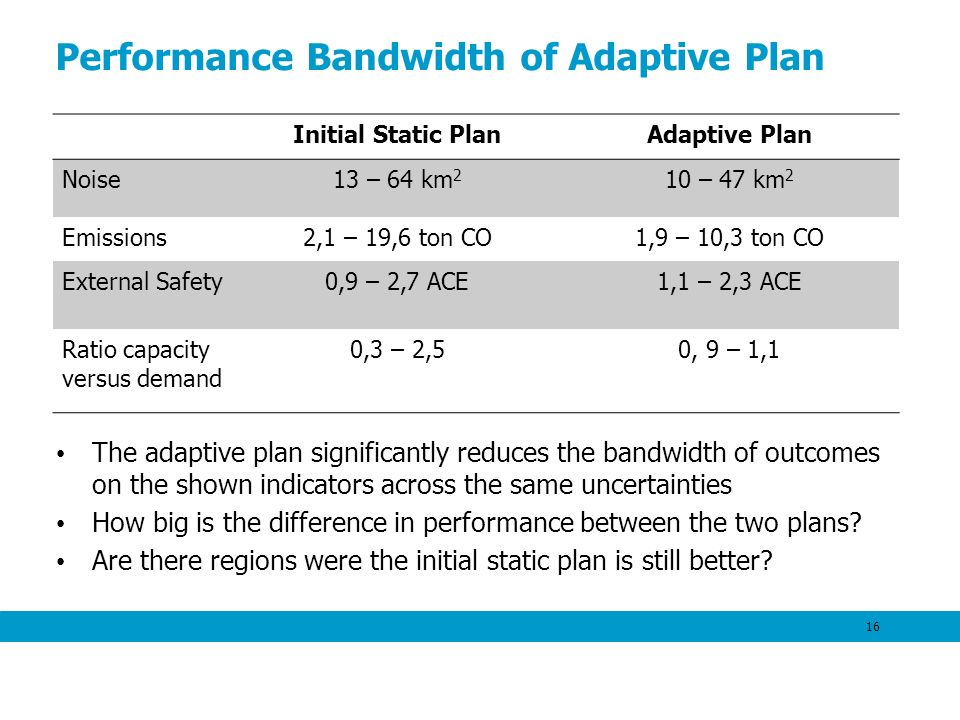 Performance Bandwidth of Adaptive Plan The adaptive plan significantly reduces the bandwidth of outcomes on the shown indicators across the same uncertainties How big is the difference in performance between the two plans.