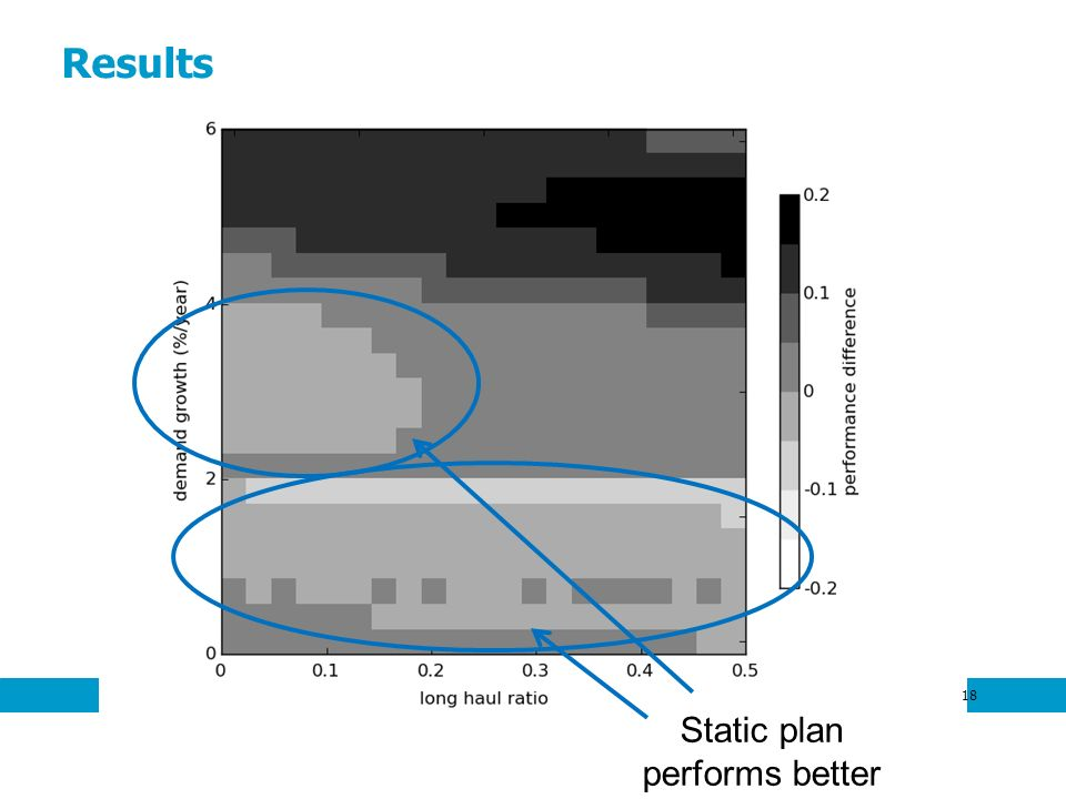 Results 18 Static plan performs better