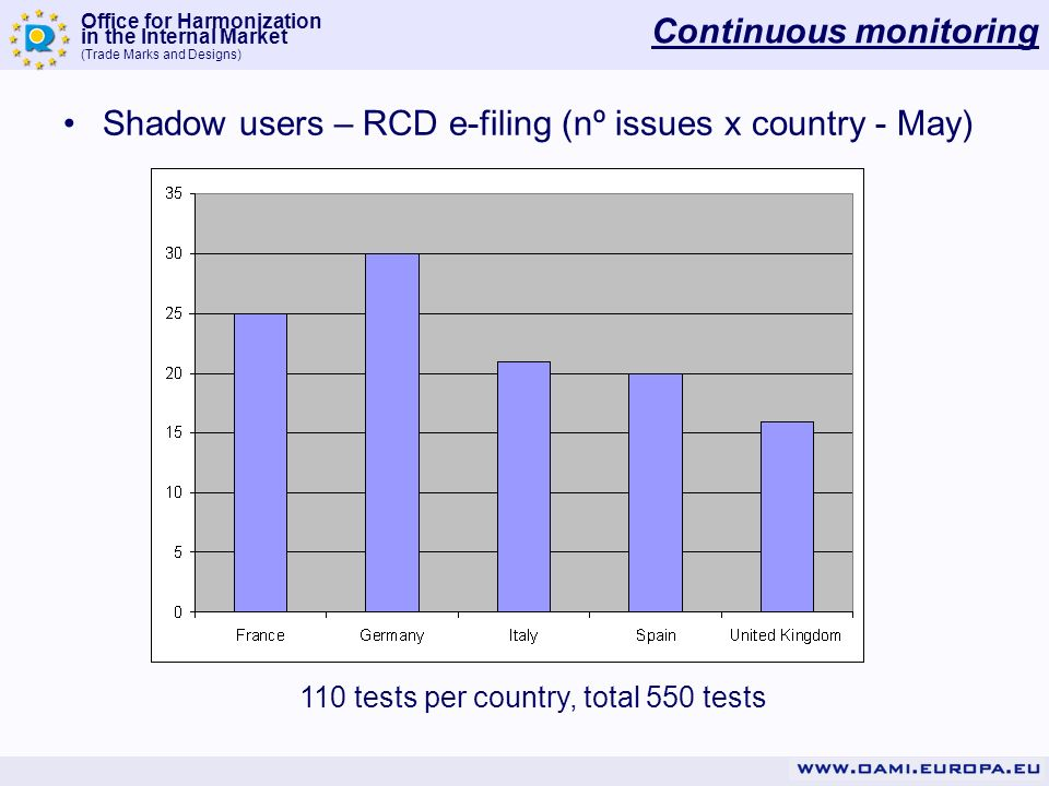 Office for Harmonization in the Internal Market (Trade Marks and Designs) Continuous monitoring Shadow users – RCD e-filing (nº issues x country - May) 110 tests per country, total 550 tests
