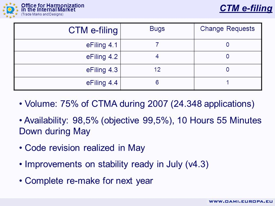 Office for Harmonization in the Internal Market (Trade Marks and Designs) CTM e-filing BugsChange Requests eFiling 4.1 70 eFiling 4.2 40 eFiling 4.3 120 eFiling 4.4 61 Volume: 75% of CTMA during 2007 (24.348 applications) Availability: 98,5% (objective 99,5%), 10 Hours 55 Minutes Down during May Code revision realized in May Improvements on stability ready in July (v4.3) Complete re-make for next year