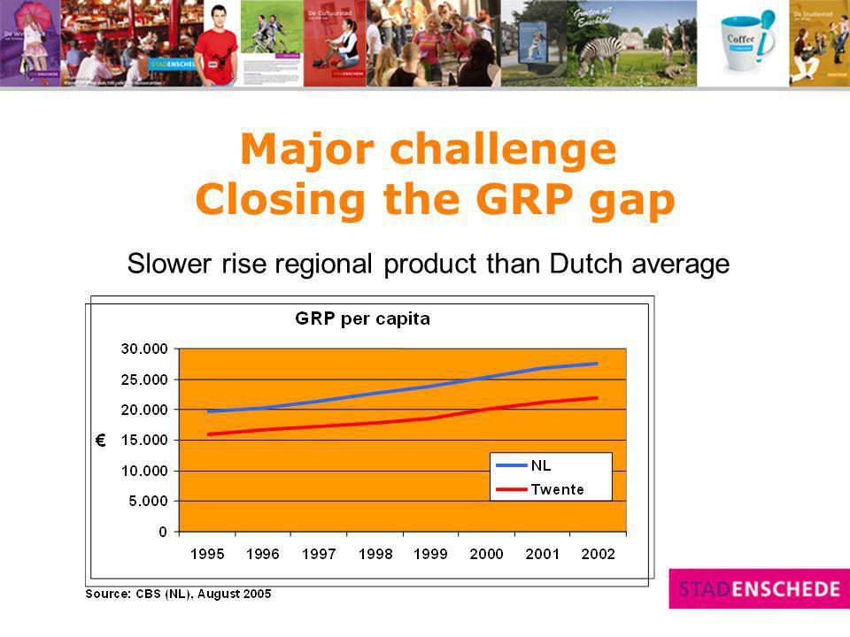 Major challenge Closing the GRP gap Slower rise regional product than Dutch average
