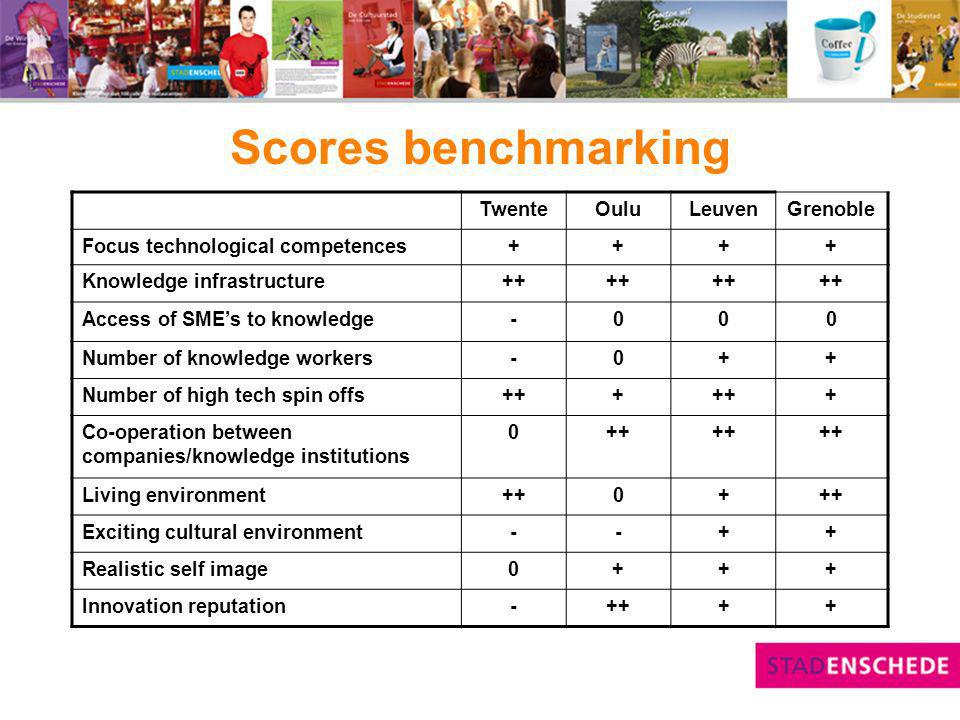Scores benchmarking TwenteOuluLeuvenGrenoble Focus technological competences++++ Knowledge infrastructure++ Access of SMEs to knowledge-000 Number of knowledge workers-0++ Number of high tech spin offs+++ + Co-operation between companies/knowledge institutions 0++ Living environment++0+ Exciting cultural environment--++ Realistic self image0+++ Innovation reputation-++++