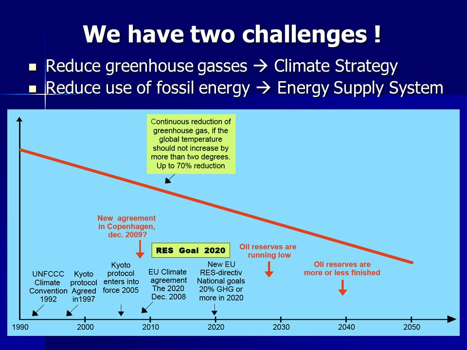 Reduce greenhouse gasses Climate Strategy Reduce greenhouse gasses Climate Strategy Reduce use of fossil energy Energy Supply System Reduce use of fossil energy Energy Supply System We have two challenges !