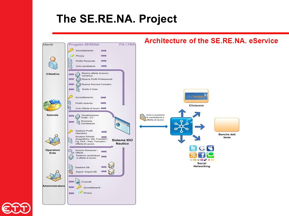 The SE.RE.NA. Project Architecture of the SE.RE.NA. eService