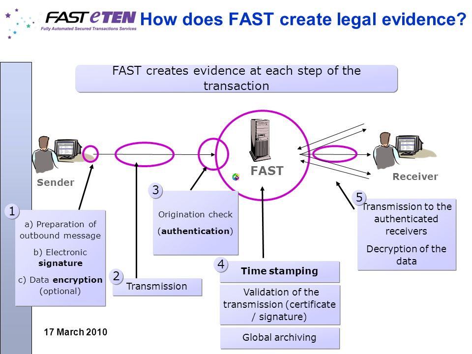 17 March 2010 How does FAST create legal evidence.