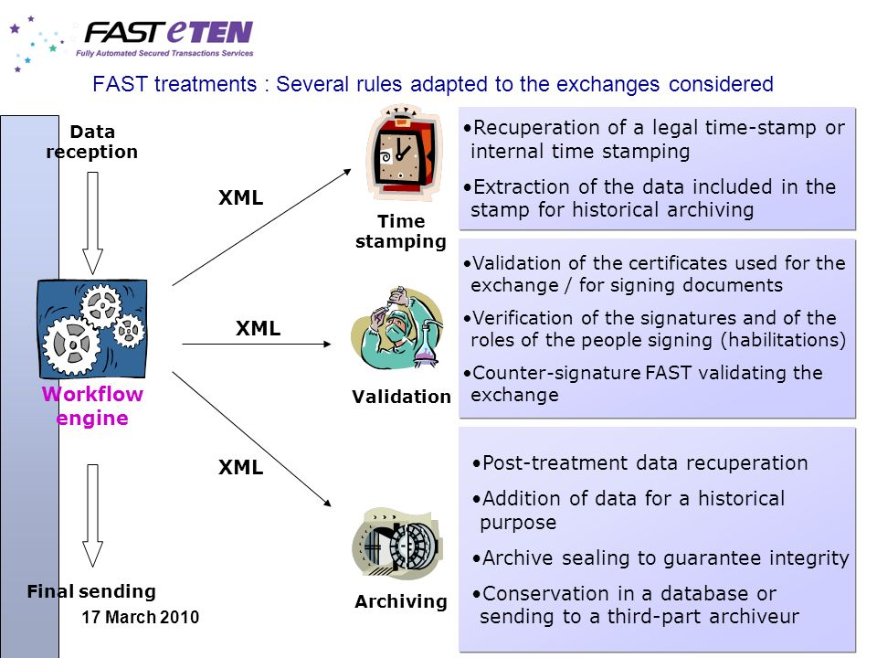 17 March 2010 FAST treatments : Several rules adapted to the exchanges considered Workflow engine XML Time stamping Validation Archiving Recuperation of a legal time-stamp or internal time stamping Extraction of the data included in the stamp for historical archiving Recuperation of a legal time-stamp or internal time stamping Extraction of the data included in the stamp for historical archiving Validation of the certificates used for the exchange / for signing documents Verification of the signatures and of the roles of the people signing (habilitations) Counter-signature FAST validating the exchange Validation of the certificates used for the exchange / for signing documents Verification of the signatures and of the roles of the people signing (habilitations) Counter-signature FAST validating the exchange Post-treatment data recuperation Addition of data for a historical purpose Archive sealing to guarantee integrity Conservation in a database or sending to a third-part archiveur Post-treatment data recuperation Addition of data for a historical purpose Archive sealing to guarantee integrity Conservation in a database or sending to a third-part archiveur Data reception Final sending