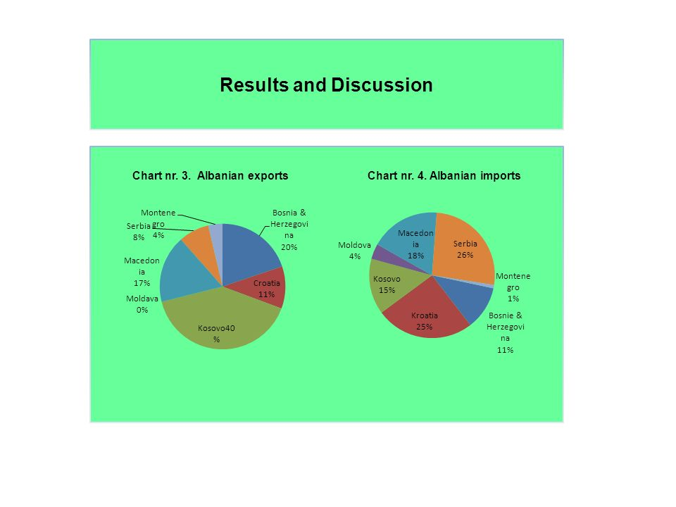 Results and Discussion Chart nr. 3. Albanian exports Chart nr. 4. Albanian imports