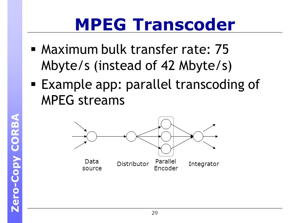29 MPEG Transcoder Maximum bulk transfer rate: 75 Mbyte/s (instead of 42 Mbyte/s) Example app: parallel transcoding of MPEG streams Data source Distributor Parallel Encoder Integrator Zero-Copy CORBA