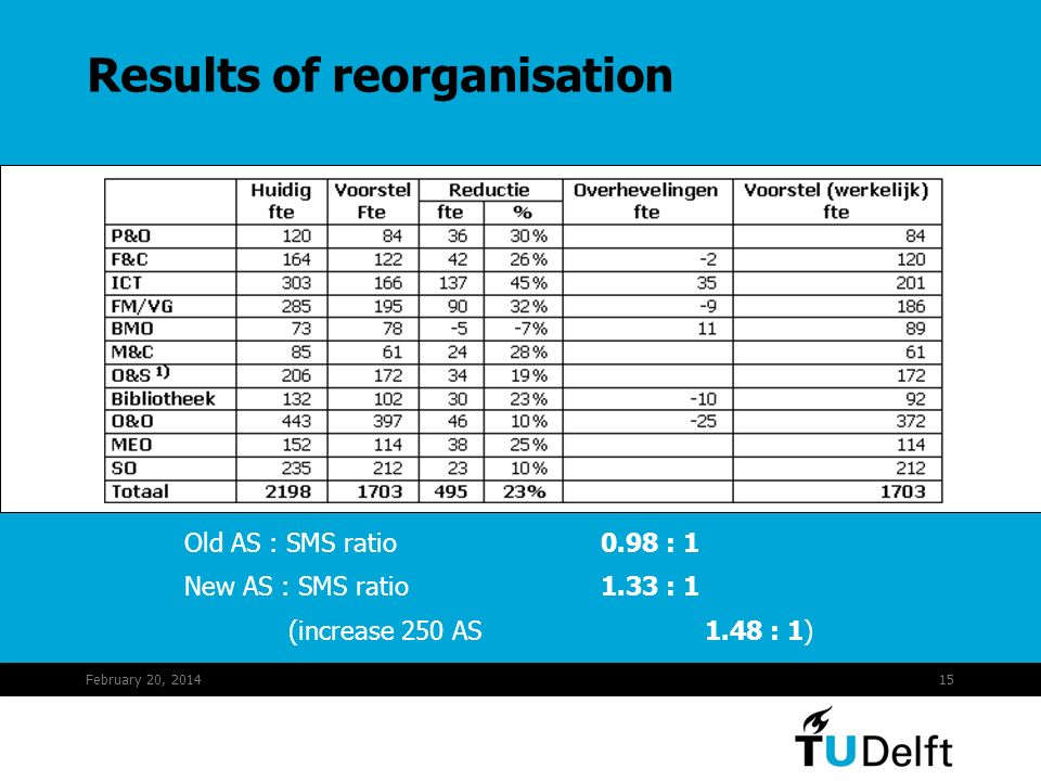 February 20, 201415 Results of reorganisation Old AS : SMS ratio0.98 : 1 New AS : SMS ratio1.33 : 1 (increase 250 AS1.48 : 1)