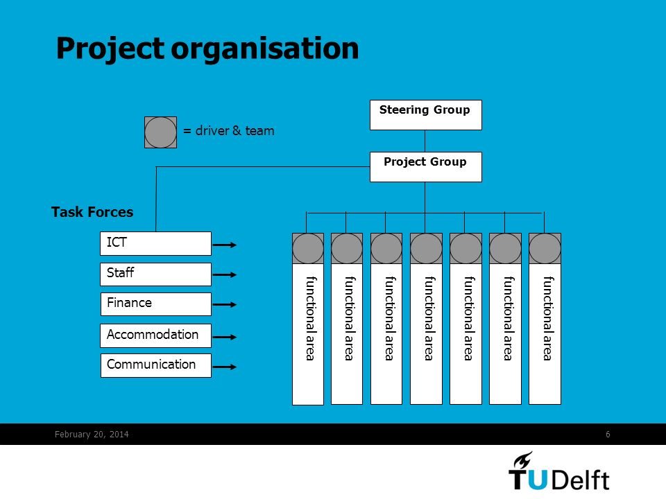 February 20, 20146 Project organisation ICT Staff Finance Accommodation Communication functional area Project Group Steering Group = driver & team Task Forces