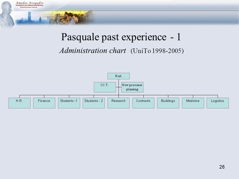 26 Pasquale past experience - 1 Administration chart (UniTo 1998-2005)