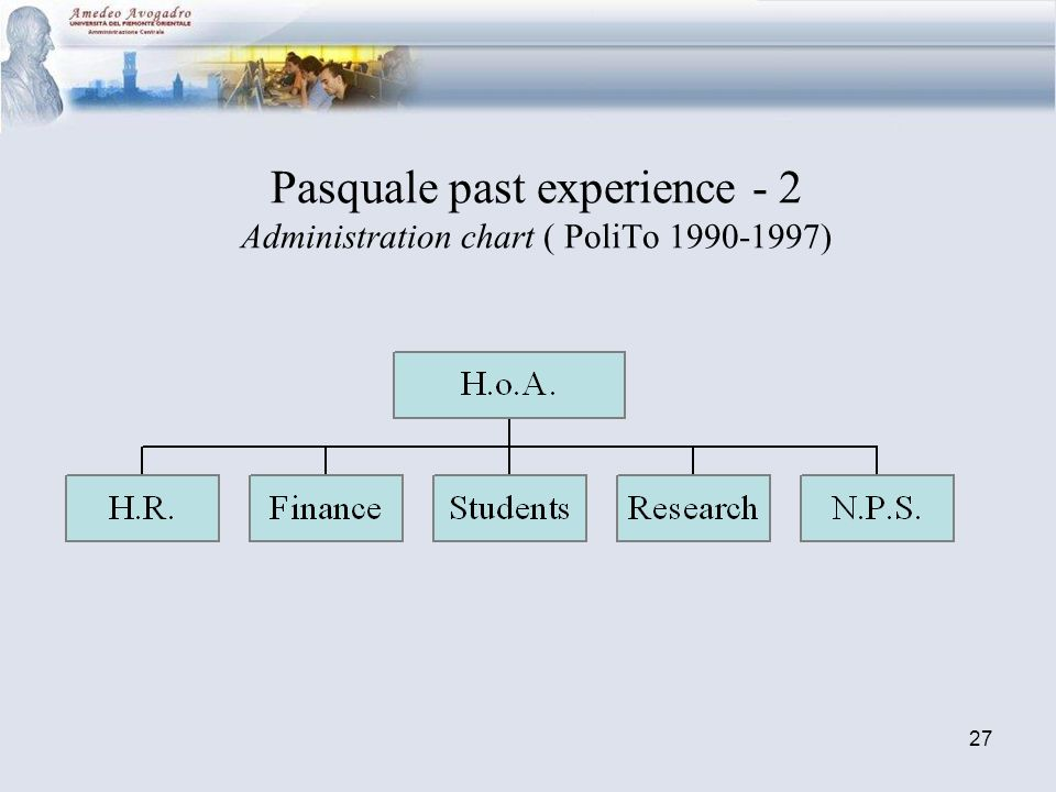 27 Pasquale past experience - 2 Administration chart ( PoliTo 1990-1997)
