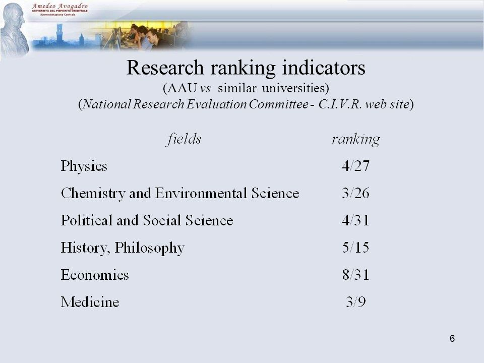 6 Research ranking indicators (AAU vs similar universities) (National Research Evaluation Committee - C.I.V.R.