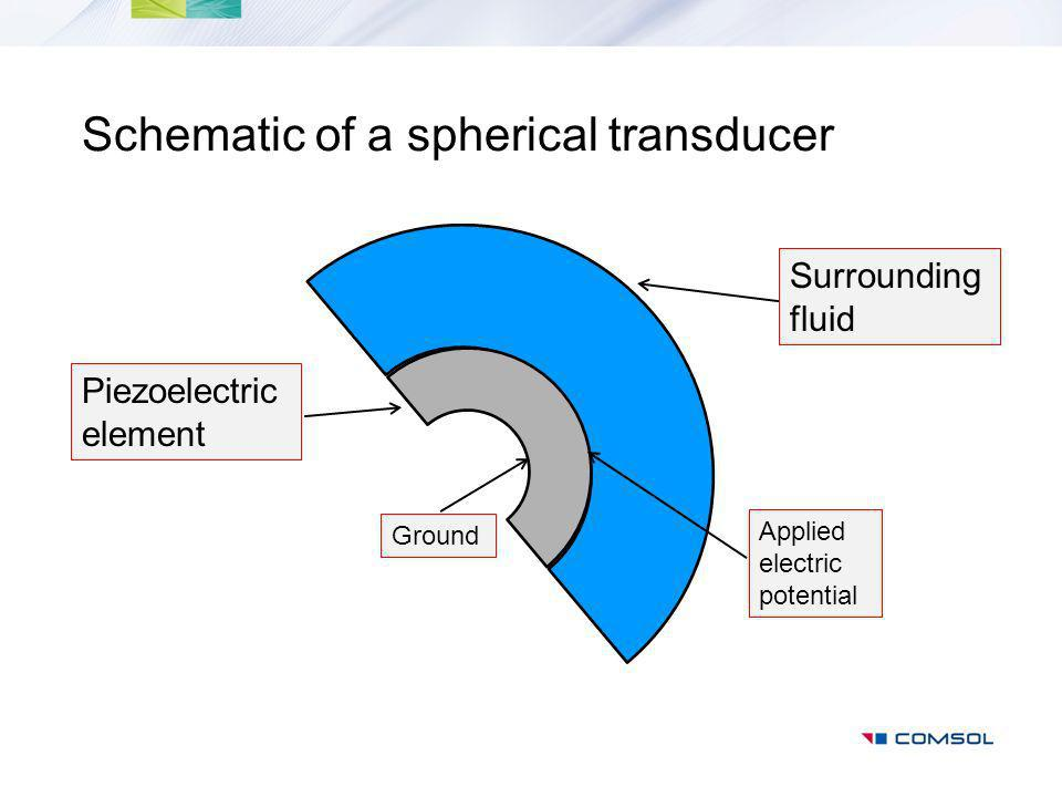 Schematic of a spherical transducer Piezoelectric element Surrounding fluid Ground Applied electric potential