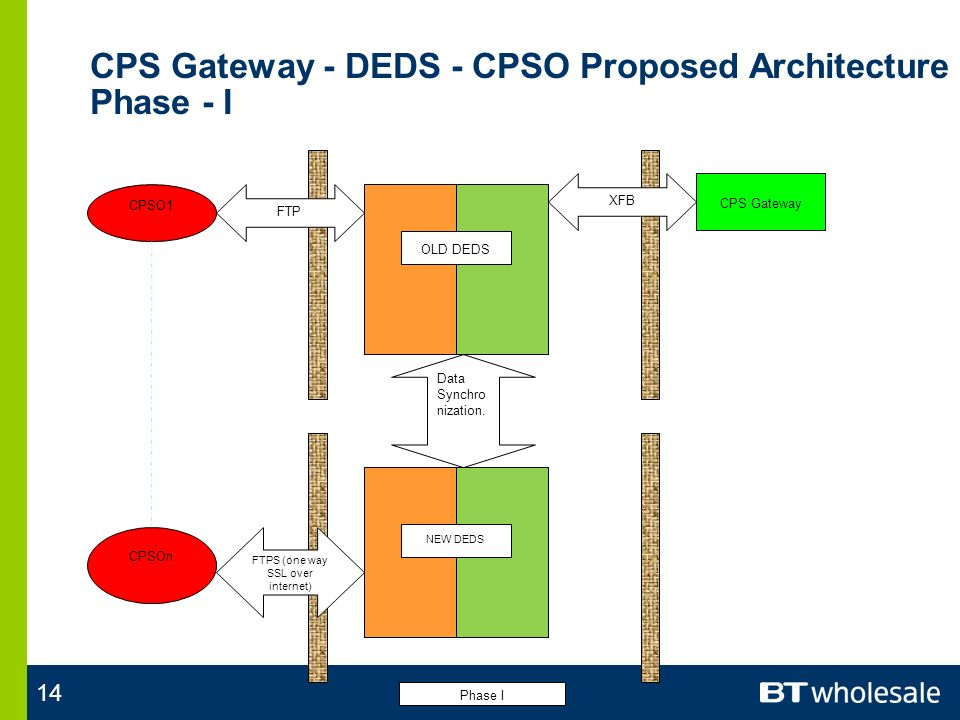 14 CPS Gateway - DEDS - CPSO Proposed Architecture Phase - I CPSO1 CPS Gateway XFB CPSOn FTP FTPS (one way SSL over internet) OLD DEDS NEW DEDS Data Synchro nization.