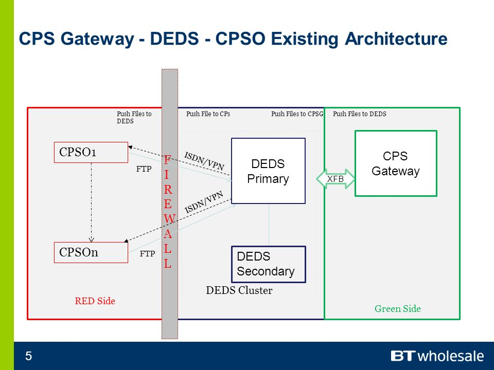 5 CPS Gateway - DEDS - CPSO Existing Architecture CPSO1 CPSOn FIREWALL FIREWALL DEDS Primary DEDS Secondary RED Side CPS Gateway Green Side XFB ISDN/VPN Push Files to DEDS Push File to CPsPush Files to CPSGPush Files to DEDS FTP DEDS Cluster