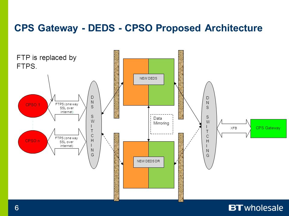 6 CPS Gateway - DEDS - CPSO Proposed Architecture NEW DEDS NEW DEDS DR DNSSWITCHINGDNSSWITCHING DNSSWITCHINGDNSSWITCHING CPS Gateway XFB FTPS (one way SSL over internet) CPSO n CPSO 1 FTPS (one way SSL over internet) Data Mirroring FTP is replaced by FTPS.