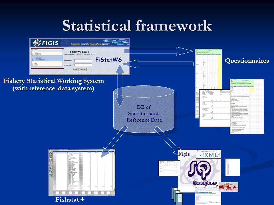 Statistical framework DB of Statistics and Reference Data DB of Statistics and Reference Data Fishstat + Fishery Statistical Working System (with reference data system) Questionnaires FiStatWS