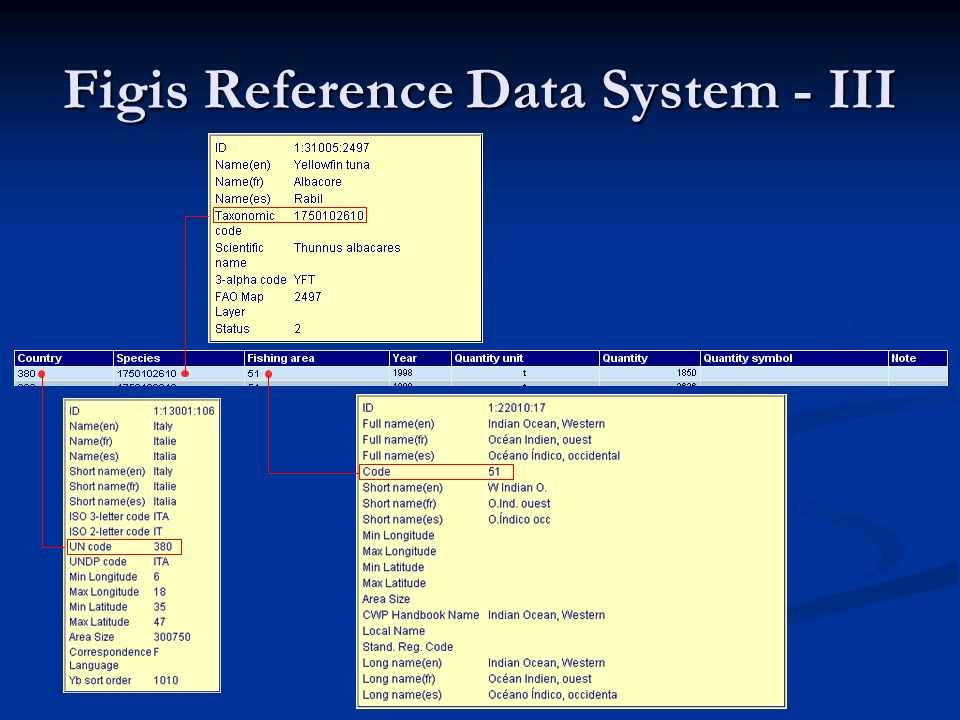 Figis Reference Data System - III