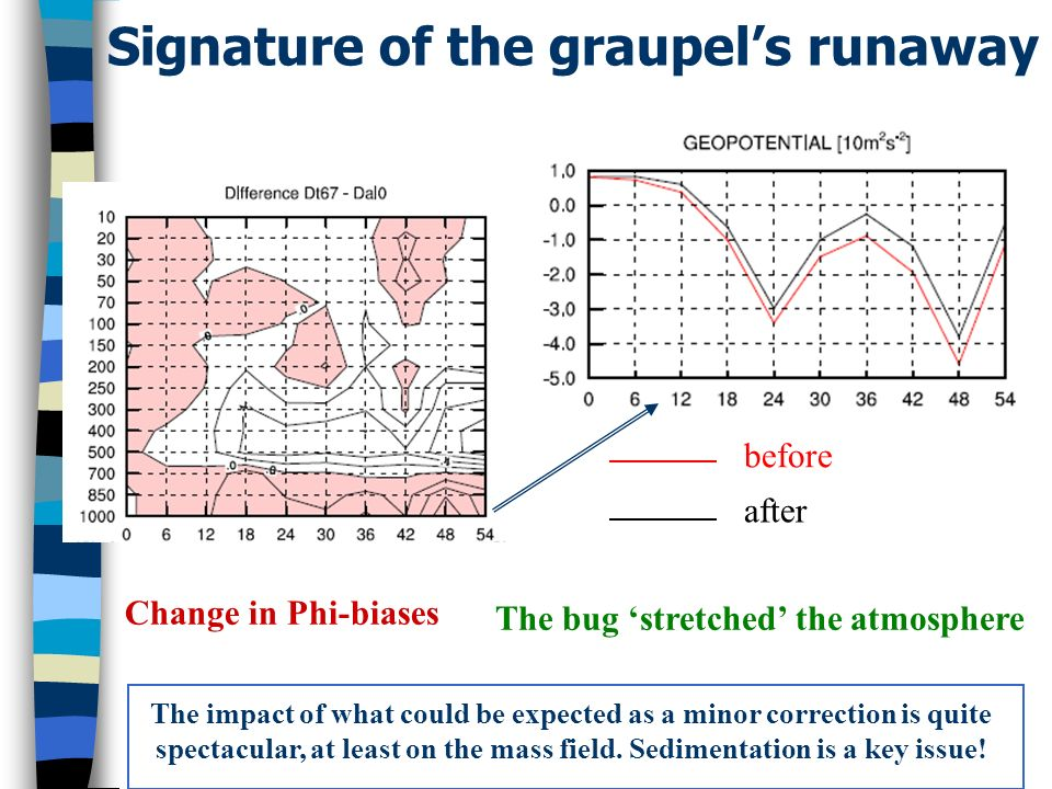 Signature of the graupels runaway The impact of what could be expected as a minor correction is quite spectacular, at least on the mass field.