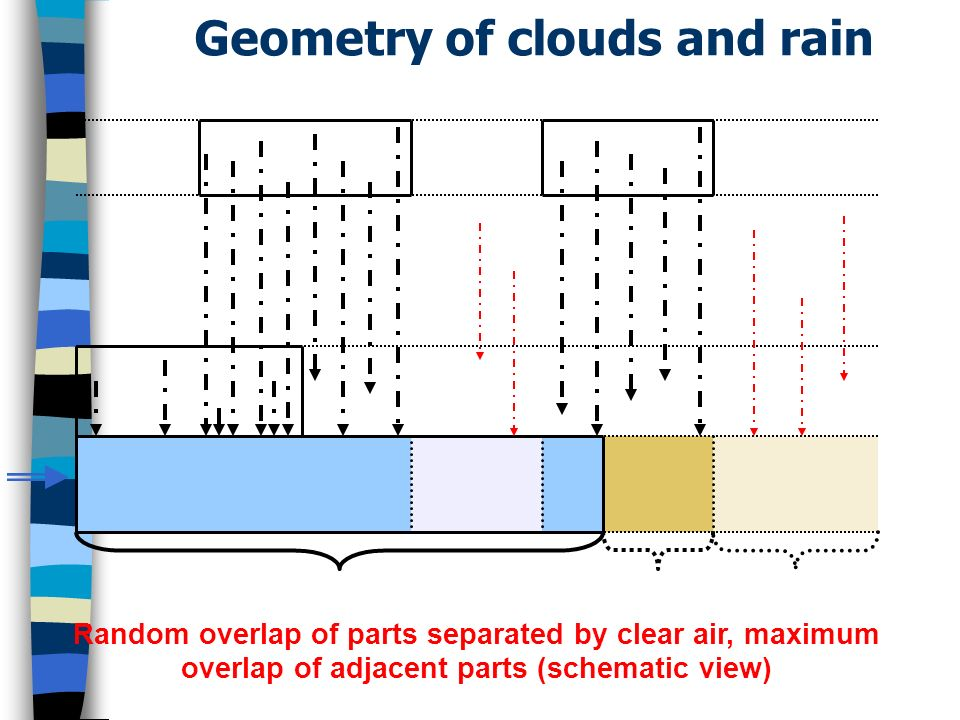Geometry of clouds and rain Random overlap of parts separated by clear air, maximum overlap of adjacent parts (schematic view)