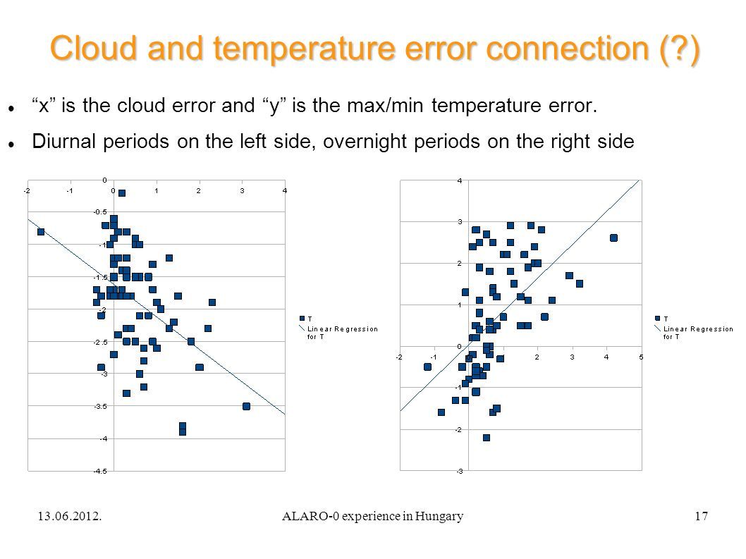 13.06.2012.ALARO-0 experience in Hungary17 Cloud and temperature error connection ( ) x is the cloud error and y is the max/min temperature error.