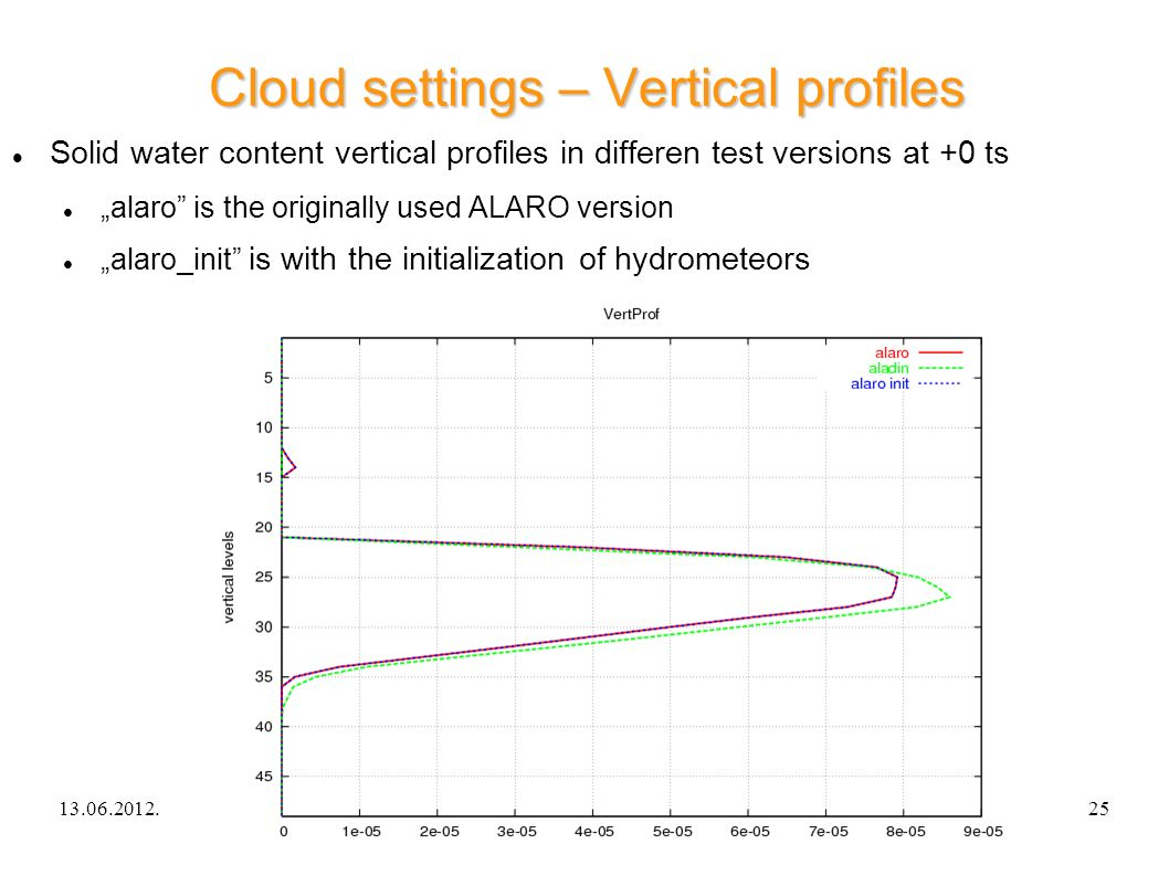 13.06.2012.ALARO-0 experience in Hungary25 Cloud settings – Vertical profiles Solid water content vertical profiles in differen test versions at +0 ts alaro is the originally used ALARO version alaro_init is with the initialization of hydrometeors