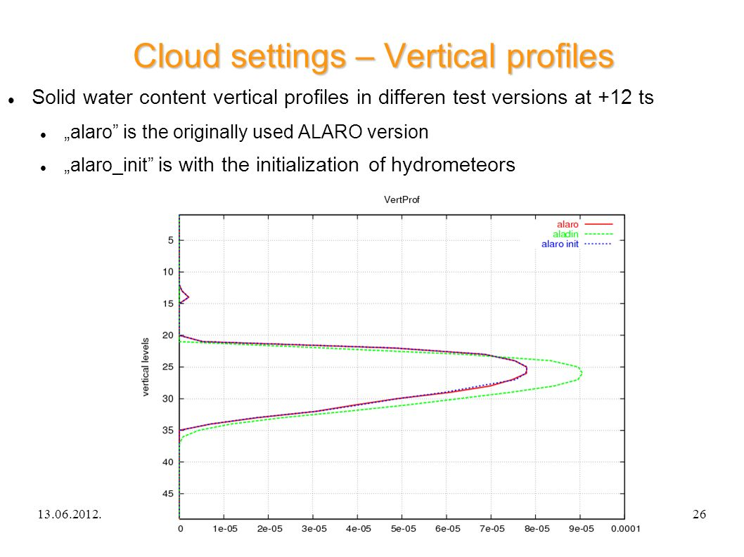 13.06.2012.ALARO-0 experience in Hungary26 Cloud settings – Vertical profiles Solid water content vertical profiles in differen test versions at +12 ts alaro is the originally used ALARO version alaro_init is with the initialization of hydrometeors