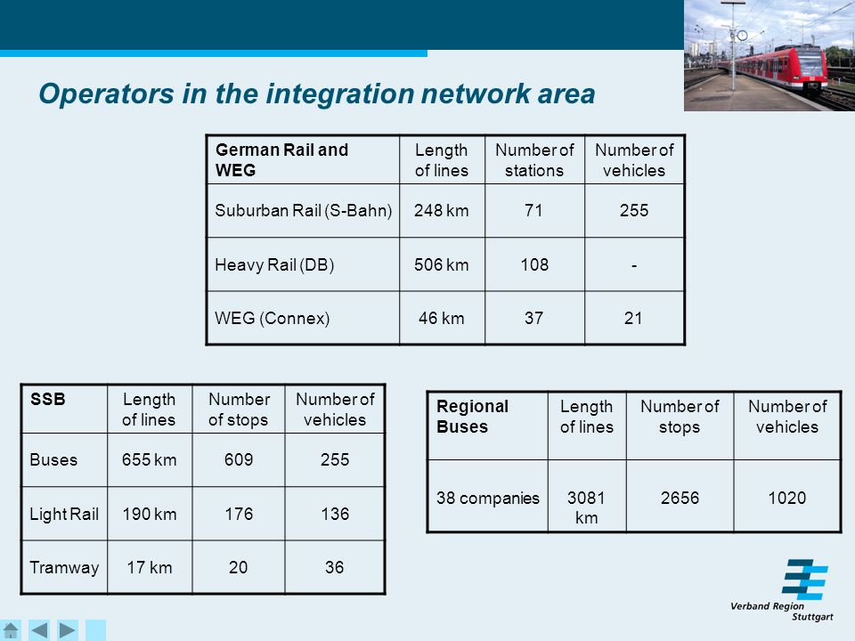 Operators in the integration network area SSBLength of lines Number of stops Number of vehicles Buses655 km609255 Light Rail190 km176136 Tramway17 km2036 German Rail and WEG Length of lines Number of stations Number of vehicles Suburban Rail (S-Bahn)248 km71255 Heavy Rail (DB)506 km108- WEG (Connex)46 km3721 Regional Buses Length of lines Number of stops Number of vehicles 38 companies3081 km 26561020