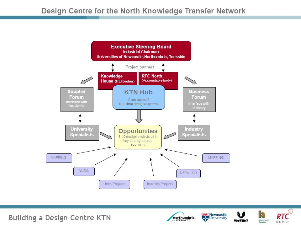 Building a Design Centre KTN RTC North (Accountable body) Supplier Forum Interface with Academia University Specialists Industry Specialists Business Forum Interface with Industry Opportunities 5-10 design projects pa in key strategic areas economy Univ.