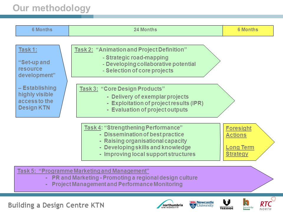 Building a Design Centre KTN Task 1: Set-up and resource development – Establishing highly visible access to the Design KTN Task 2: Animation and Project Definition - Strategic road-mapping - Developing collaborative potential - Selection of core projects Task 3: Core Design Products - Delivery of exemplar projects - Exploitation of project results (IPR) - Evaluation of project outputs Task 4: Strengthening Performance - Dissemination of best practice - Raising organisational capacity - Developing skills and knowledge - Improving local support structures 6 Months24 Months6 Months Foresight Actions Long Term Strategy Task 5: Programme Marketing and Management - PR and Marketing - Promoting a regional design culture - Project Management and Performance Monitoring Our methodology