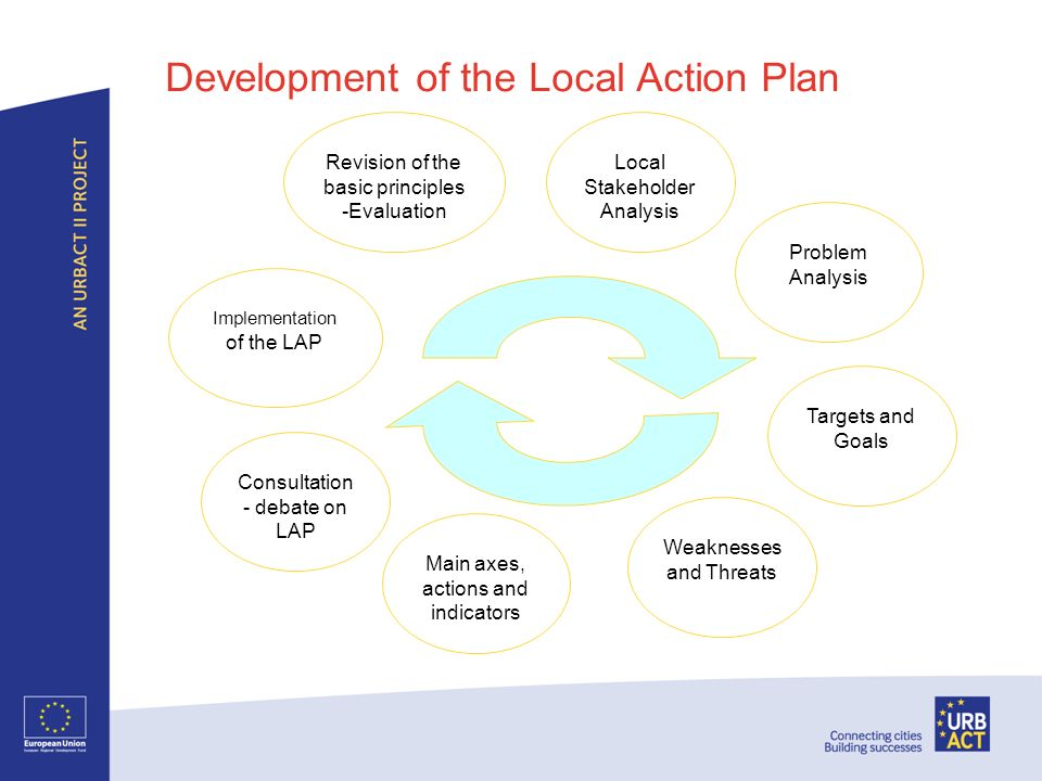 Development of the Local Action Plan Local Stakeholder Analysis Problem Analysis Targets and Goals Weaknesses and Threats Main axes, actions and indicators Implementation of the LAP Revision of the basic principles -Evaluation Consultation - debate on LAP