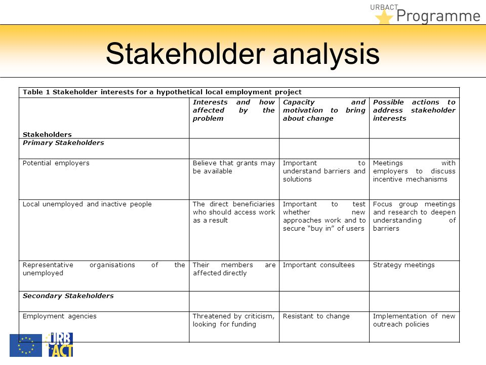 Stakeholder analysis Table 1 Stakeholder interests for a hypothetical local employment project Stakeholders Interests and how affected by the problem Capacity and motivation to bring about change Possible actions to address stakeholder interests Primary Stakeholders Potential employersBelieve that grants may be available Important to understand barriers and solutions Meetings with employers to discuss incentive mechanisms Local unemployed and inactive peopleThe direct beneficiaries who should access work as a result Important to test whether new approaches work and to secure buy in of users Focus group meetings and research to deepen understanding of barriers Representative organisations of the unemployed Their members are affected directly Important consulteesStrategy meetings Secondary Stakeholders Employment agenciesThreatened by criticism, looking for funding Resistant to changeImplementation of new outreach policies