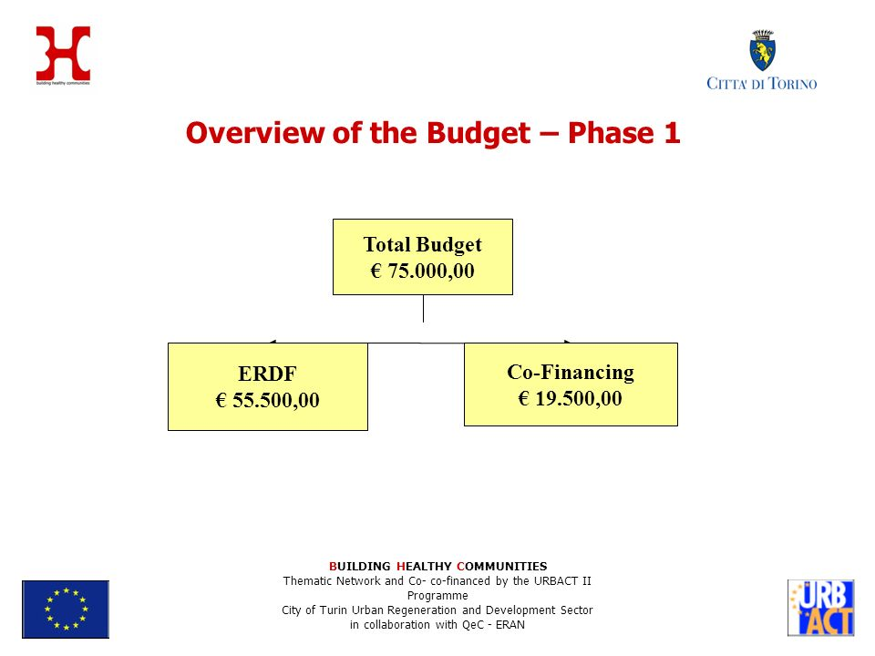Overview of the Budget – Phase 1 BUILDING HEALTHY COMMUNITIES Thematic Network and Co- co-financed by the URBACT II Programme City of Turin Urban Regeneration and Development Sector in collaboration with QeC - ERAN Total Budget ,00 ERDF ,00 Co-Financing ,00