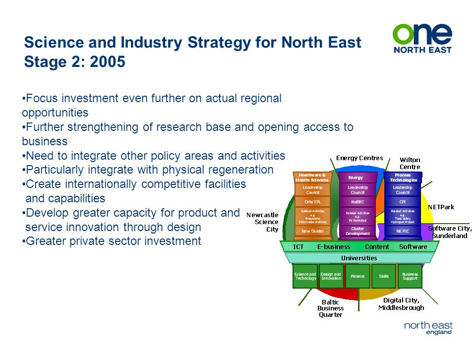 Science and Industry Strategy for North East Stage 2: 2005 Focus investment even further on actual regional opportunities Further strengthening of research base and opening access to business Need to integrate other policy areas and activities Particularly integrate with physical regeneration Create internationally competitive facilities and capabilities Develop greater capacity for product and service innovation through design Greater private sector investment