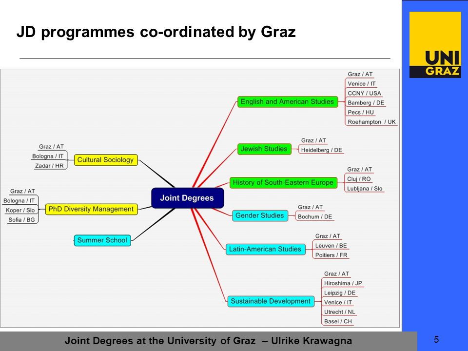 Joint Degrees at the University of Graz – Ulrike Krawagna 5 JD programmes co-ordinated by Graz