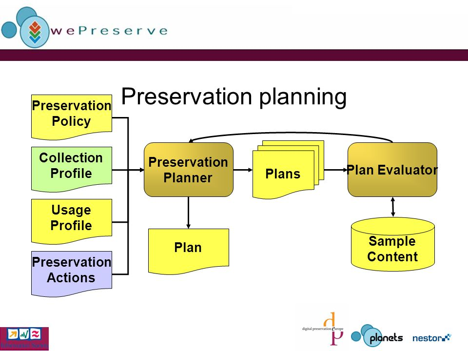 Preservation planning Preservation Policy Collection Profile Usage Profile Preservation Planner Plans Plan Evaluator Plan Sample Content Preservation Actions