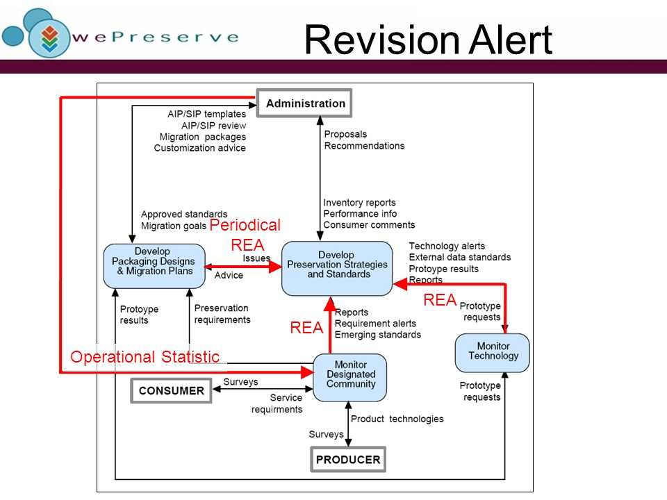 Revision Alert Periodical REA Operational Statistic REA